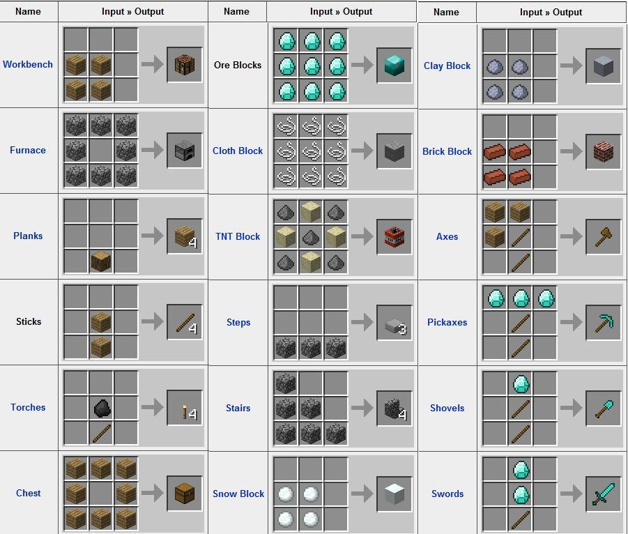 Рецепты minecraft 2.